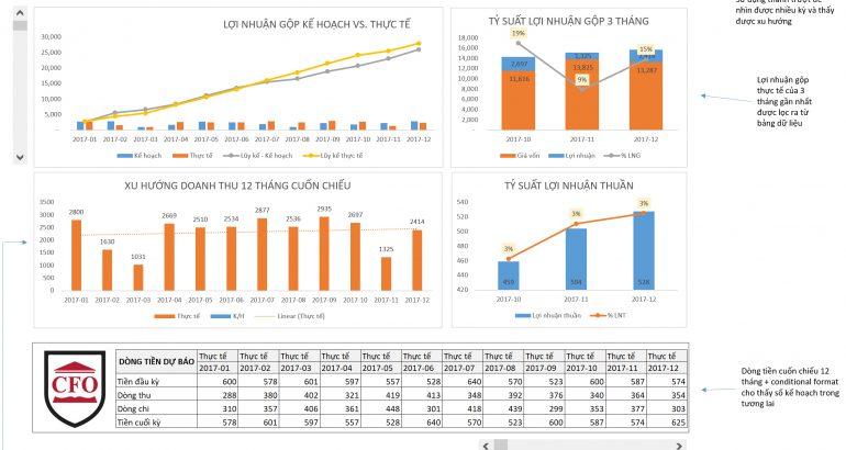 File Excel Dashboard dòng tiền vs lợi nhuận cuốn chiếu