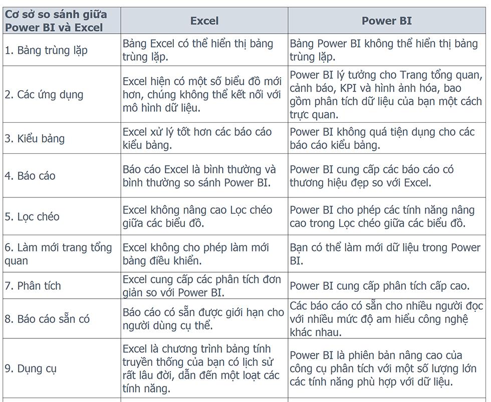 Excel vs Power BI 01