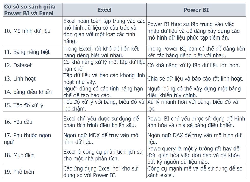 Excel vs. Power BI 02